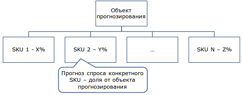 Deductor_Demand_Forecast15
