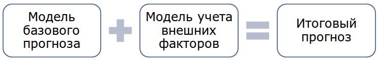 Deductor_Demand_Forecast16