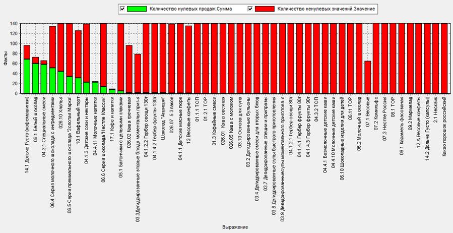 Данные о нулевых продажах и общем количестве продаж за весь период наблюдений