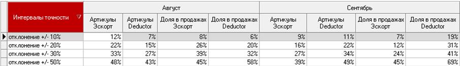 Сравнение точности прогнозов