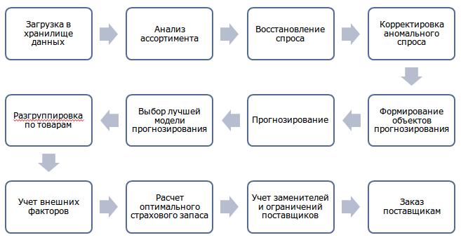 Deductor_Demand_Forecast1