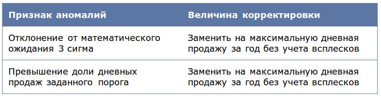 Deductor_Demand_Forecast10