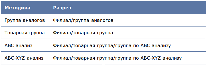 Deductor_Demand_Forecast11