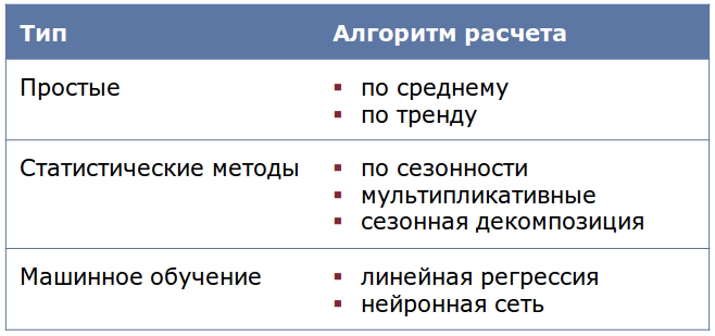 Deductor_Demand_Forecast12