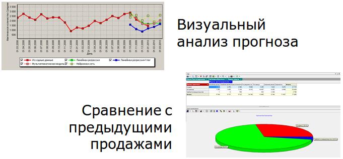 Deductor_Demand_Forecast13