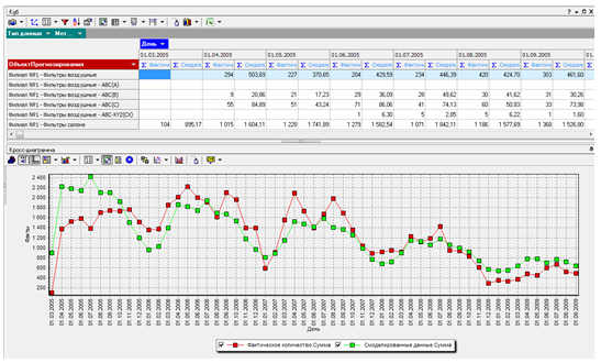 Deductor_Demand_Forecast14