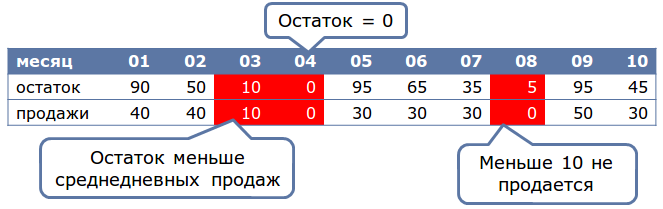 Deductor_Demand_Forecast7