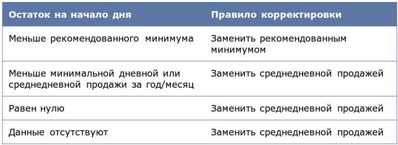 Deductor_Demand_Forecast8