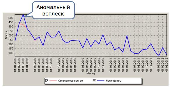 Deductor_Demand_Forecast9