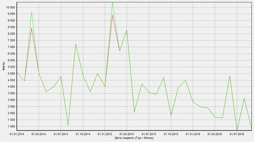 Сглаживание аномального спроса по товарной группе 026.07 5 злаков
