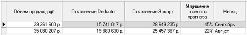 Сравнение точности при прогнозировании объема продаж
